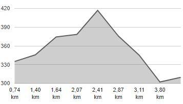 Hum na Sotli – sprehajalno-kolesarska steza